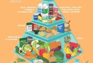 healthyeatingpyramid2015-web-632x432